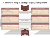 From Purchasing to Strategic Supply Management