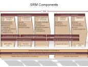 SRM Components