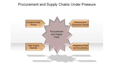 Procurement and Supply Chains Under Pressure