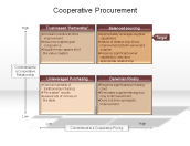 Cooperative Procurement