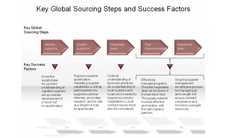 Key Global Sourcing Steps and Success Factors