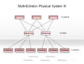 The Multi-Echelon Physical System III