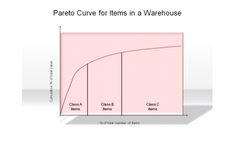 Pareto Curve for Items in a Warehouse