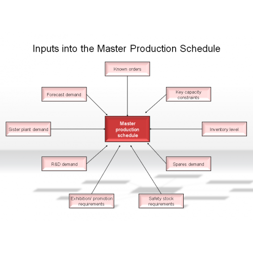 master production schedule template