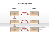 Closed-Loop MRP