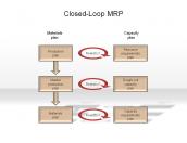 Closed-Loop MRP