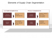 Elements of Supply Chain Segmentation