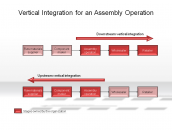 Vertical Integration for an Assembly Operation