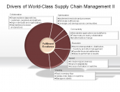 Drivers of World-Class Supply Chain Management II