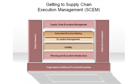 Getting to Supply Chain Execution Management (SCEM)