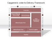 Capgemini's order-to-Delivery Framework