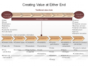 Creating Value at Either End