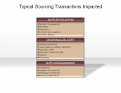 Typical Sourcing Transactions Impact