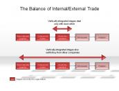 The Balance of Internal/External Trade