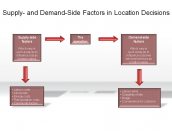 Supply- and Demand-Side Factors in Location Decisions