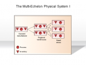 The Multi-Echelon Physical System I
