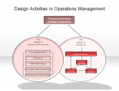 Design Activities in Operations Management