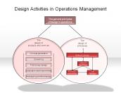 Design Activities in Operations Management