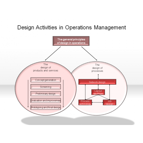 Operations Management: Definition, Principles, Activities, Trends