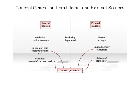 Concept Generation from Internal and External Sources