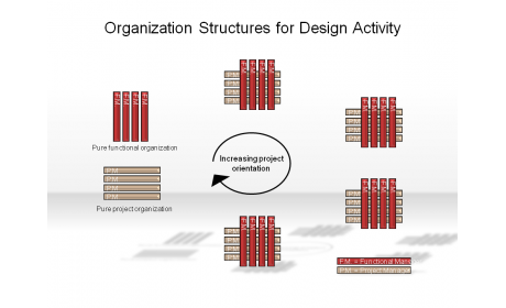 Organization Structures for Design Activity