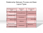 Relationship Between Process and Basic Layout Types
