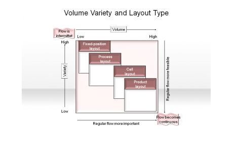 Volume Variety and Layout Type