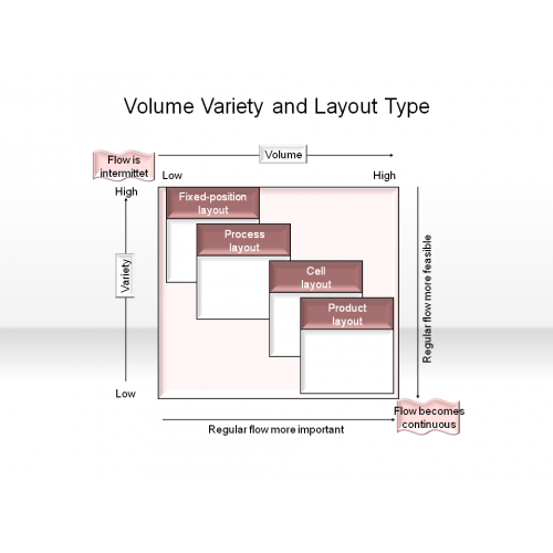 volume variety matrix A bone is a rigid organ that constitutes part of the vertebrate skeletonbones support and protect the various organs of the body, produce red and white blood cells, store minerals, provide structure and support for the body, and enable mobilitybones come in a variety of shapes and sizes and have a complex internal and external structure.
