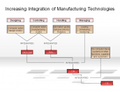 Inceasing Integration of Manufacturing Technologies