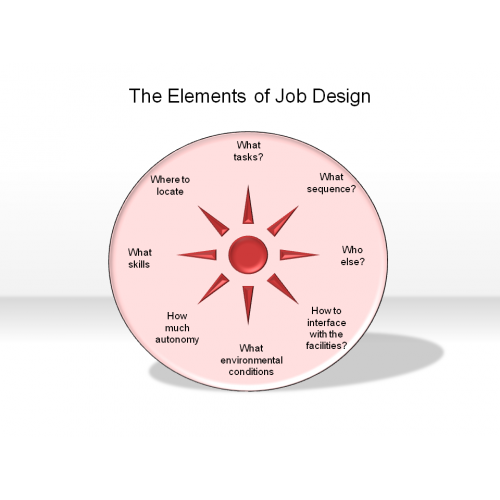 3 types of job design Benefits of suitable work/job design the way in which a job is designed has great impact then they need to see the effectiveness of doing these types of.