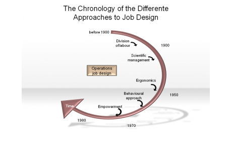 The Chronology of the Differente Approaches to Job Design