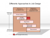 Differente Approaches to Job Design