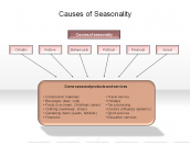 Causes of Seasonality