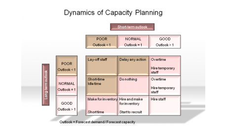 Dynamics of Capacity Planning