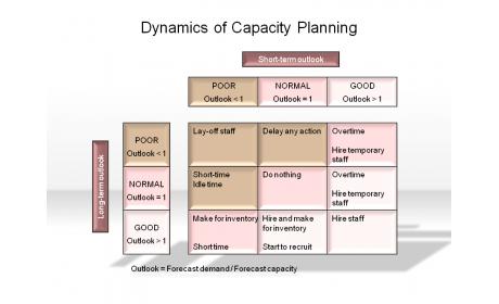 Dynamics of Capacity Planning