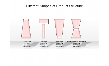 Different Shapes of Product Structure