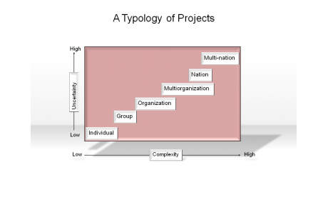 A Typology of Projects