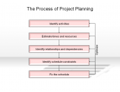 The Process of Project Planning