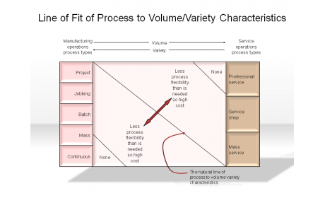 Line of Fit of Process to Volume/Variety Characteristics