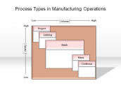 Process Types in Manufacturing Operations