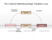 The Customer-Marketing-Design Feedback Loop