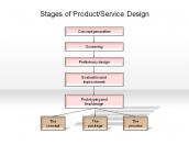 Stages of Product/Service Design