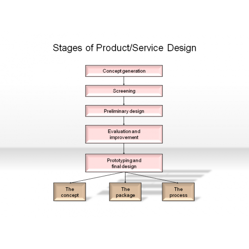 Stages of product service design for Product and service design