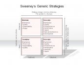 Sweeney's Generic Strategies