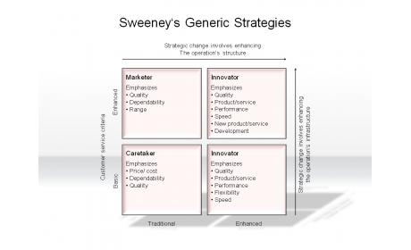 Sweeney's Generic Strategies