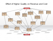 Effect of Higher Quality on Revenue and Cost