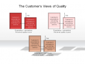 The Customer's Views of Quality
