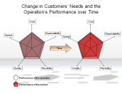 Change in Customers' Needs and the Operation's Performance over Time