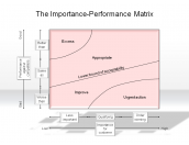 The Importance-Performance Matrix