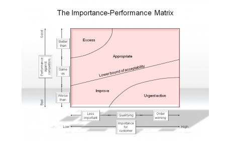 how to create an importance-performance matrix